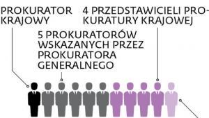 Skład Krajowej Rady Prokuratorów