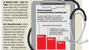 Minimalne płace pracowników ochrony zdrowia