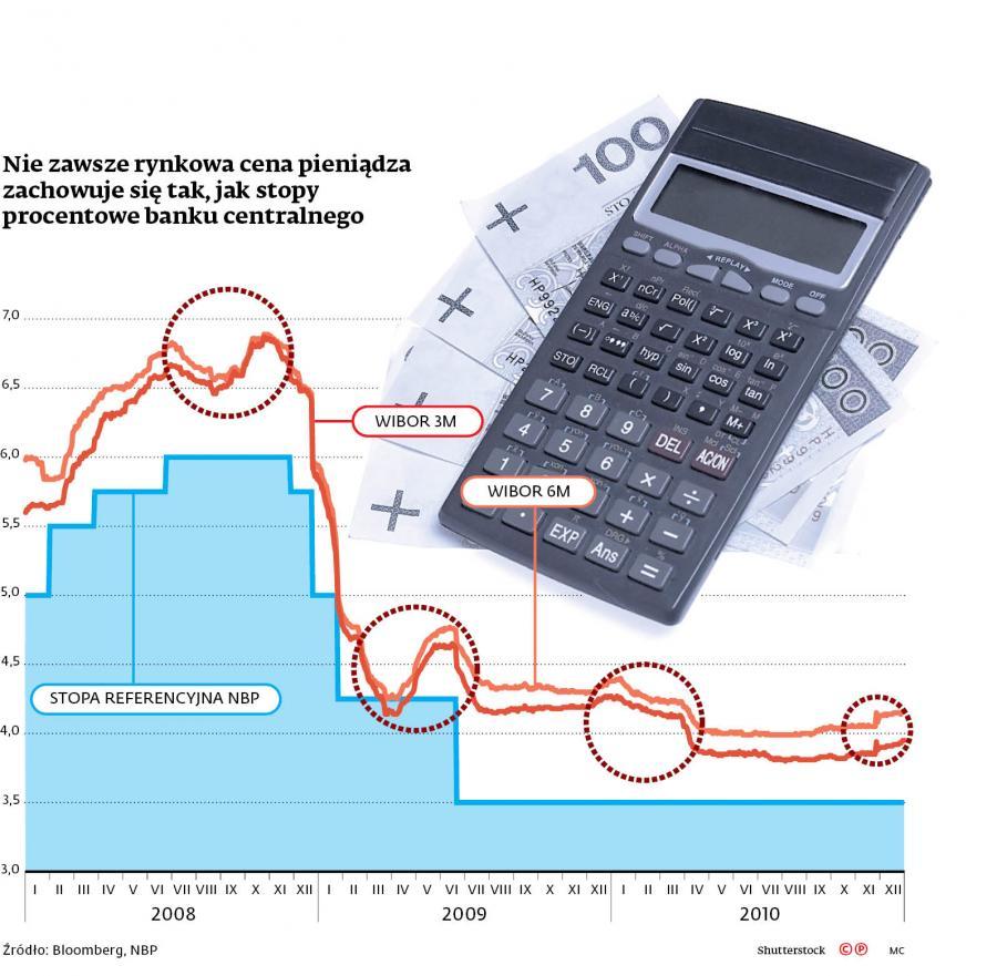 Nie zawsze rynkowa cena pieniądza zachowuje się tak, jak stopy procentowe banku centralnego