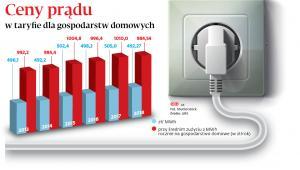 Ceny prądu w taryfie dla gospodarstw domowych