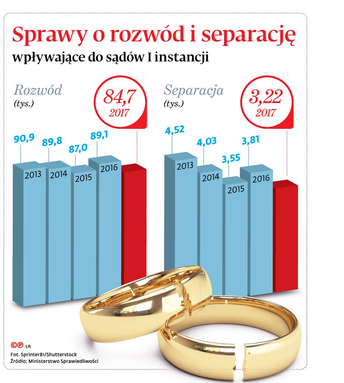 Sprawy o rozwód i separację wpływające do sądów I instancji