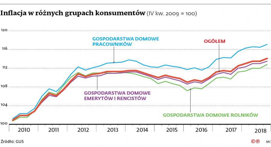 Inflacja w różnych grupach konsumentów (IV kw. 2009 = 100)