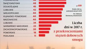 Liczba dni w 2017 r. z przekroczeniami stężeń dobowych smogu