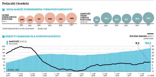 Po złych doświadczeniach sprzed dekady (po okresie szybkiego wzrostu portfel kredytów bez zabezpieczeń stał się poważnym obciążeniem dla wyników banków, ale także dla wielu osób, które nie były w stanie spłacać zobowiązań) KNF wprowadziła w odniesieniu do banków ograniczenia w udzielaniu kredytów konsumpcyjnych.