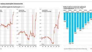 Obligacje miarą nastrojów inwestorów