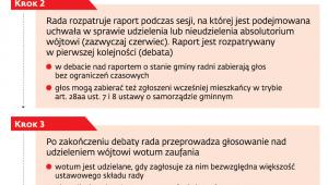 Raport i co dalej?
