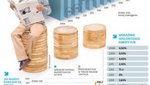 Podwyżki najniższych emerytur i waloryzacja ogółu świadczeń