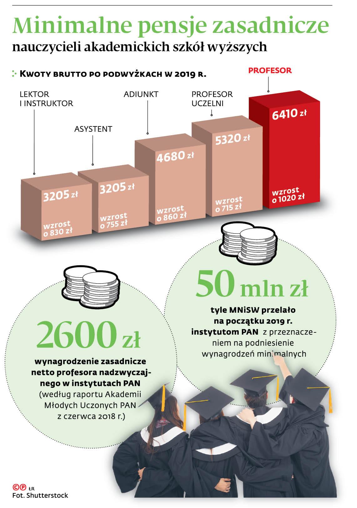 Minimalne pensje zasadnicze nauczycieli akademickich szkół wyższych