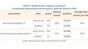 Zarobki kobiet i mężczyzn w branży IT w 2018 r. na stanowiskach