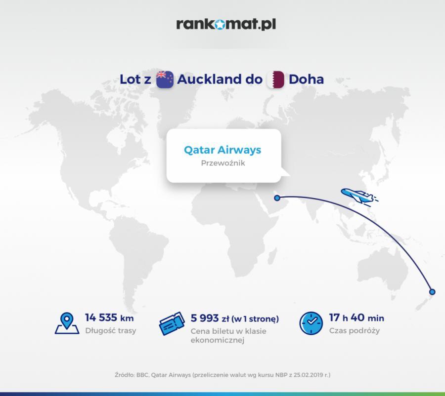 Auckland-Doha
