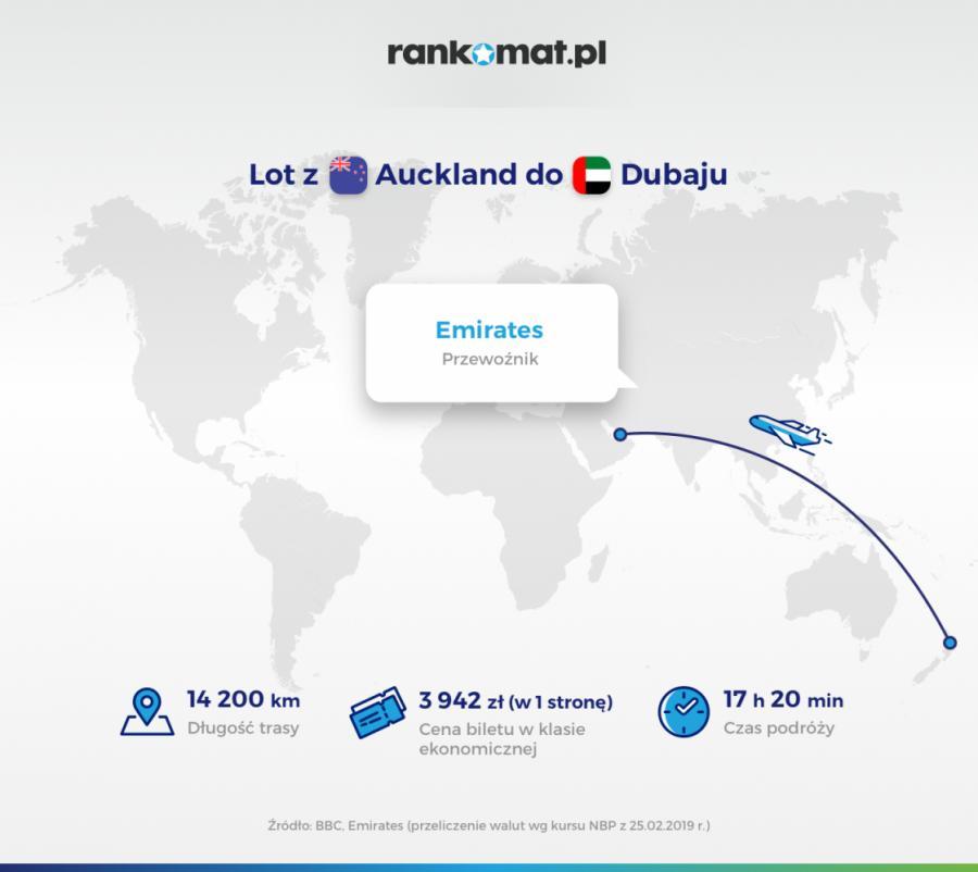 Auckland-Dubaj