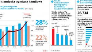 Polsko-niemiecka wymiana handlowa.