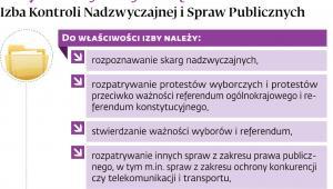 Czym zajmuje się Izba Kontroli Nadzwyczajnej i Spraw Publicznych.