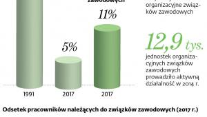 Związki zawodowe w liczbach.