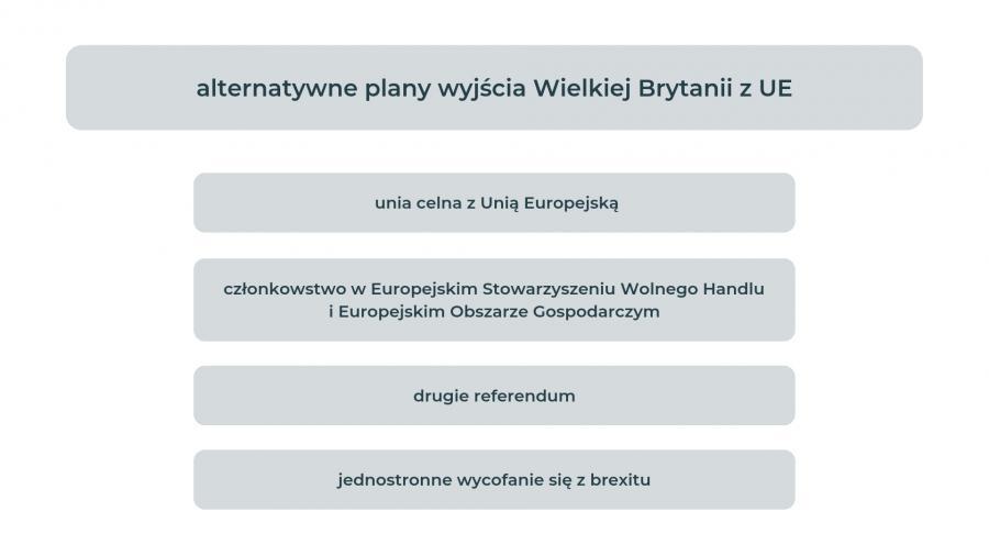 alternatywne plany wyjścia Wielkiej Brytanii z UE
