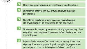 Postulaty psychologów