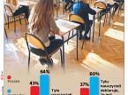 Strajk nauczycieli a klasyfikacja uczniów. Czy zostaną dopuszczeni do matury?