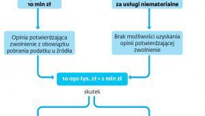 Przykład: Skutki przekroczenia 2 mln zł