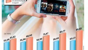 Liczba płatnych subskrypcji Netflixa