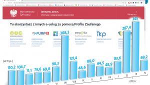 Jak wzrasta liczba profili zaufanych zakładanych przez obywateli