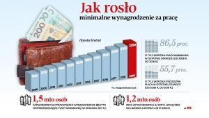 Jak rosło minimalne wynagrodzenie za pracę (p)