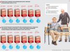 Populacja w podziale na ekonomiczne grupy wiekowe