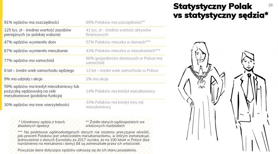 Co mają polscy sędziowie? Analiza oświadczeń majątkowych. Fot. Agencja Bridge