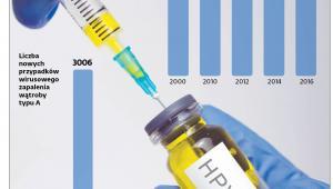 Liczba nowych przypadków wirusowego zapalenia wątroby typu A