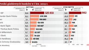 Wyniki giełdowych banków w I kw. 2019 r.