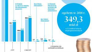 Podatkowe dochody budżetu w 2018 r.