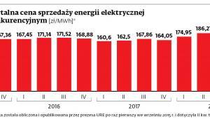 Średnia kwartalna cena sprzedaży energii elektrycznej na rynku konkurencyjnym