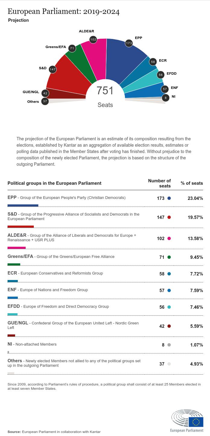 Wybory do europarlamentu 2019: prognoza podziału miejsc w PE, źródło: PE