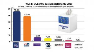 Wyniki wyborów do europarlamentu 2019 [99,31 proc. komisji]