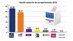 Ostateczne wyniki wyborów do PE 2019