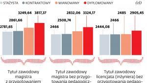 Kwoty pensji nauczycieli po czerwcowej podwyżce proponowanej przez ZNP