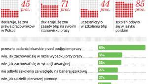 BHP wśród pracowników z Ukrainy