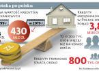 Hipoteka po polsku