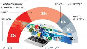 Internet (staje się) dźwignią handlu