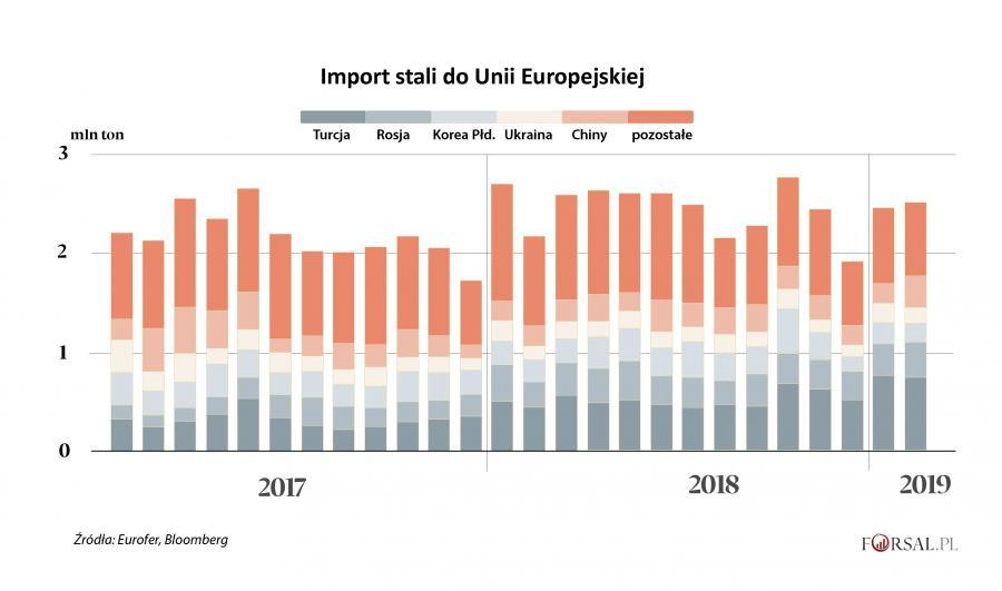 Import stali do UE
