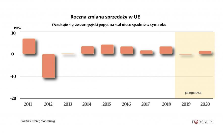 Roczna zmiana sprzedaży stali w UE
