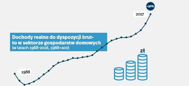 Dochody realne w Polsce, źródło: Polski Instytut Ekonomiczny