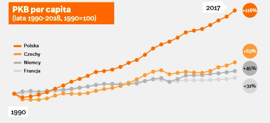 PKB per capita, źródło: Polski Instytut Ekonomiczny