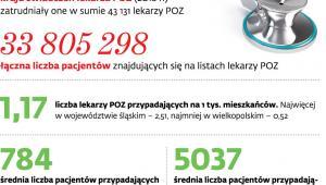 POZ w Polsce