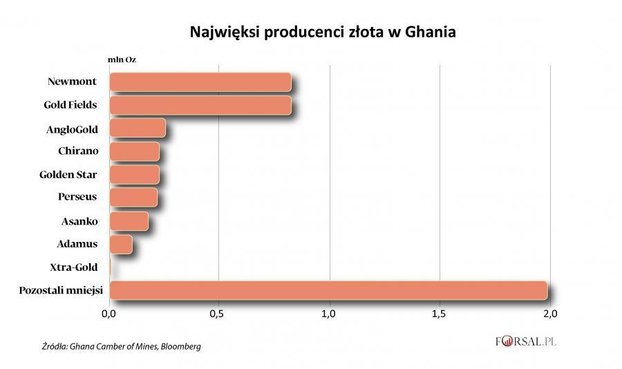 Najwięksi producenci złota w Ghania