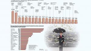 Wynagrodzenia prezesów i wiceprezesów w największych spółkach giełdowych w 2018 r.