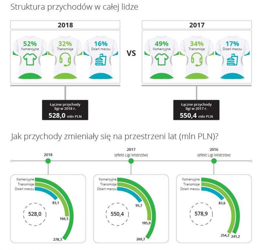 Ekstraklasa - struktura przychodów