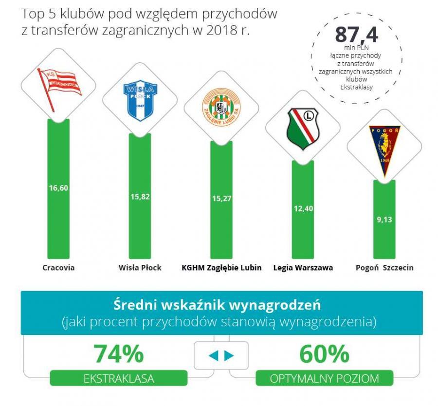 Ekstraklasa - top 5 klubów