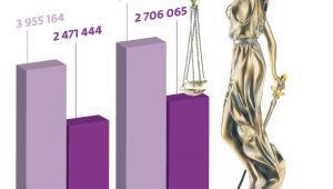 Liczba spraw w sądach powszechnych wciąż rośnie