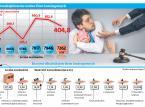 Rozpędzona gospodarka nakręca leasing i dług
