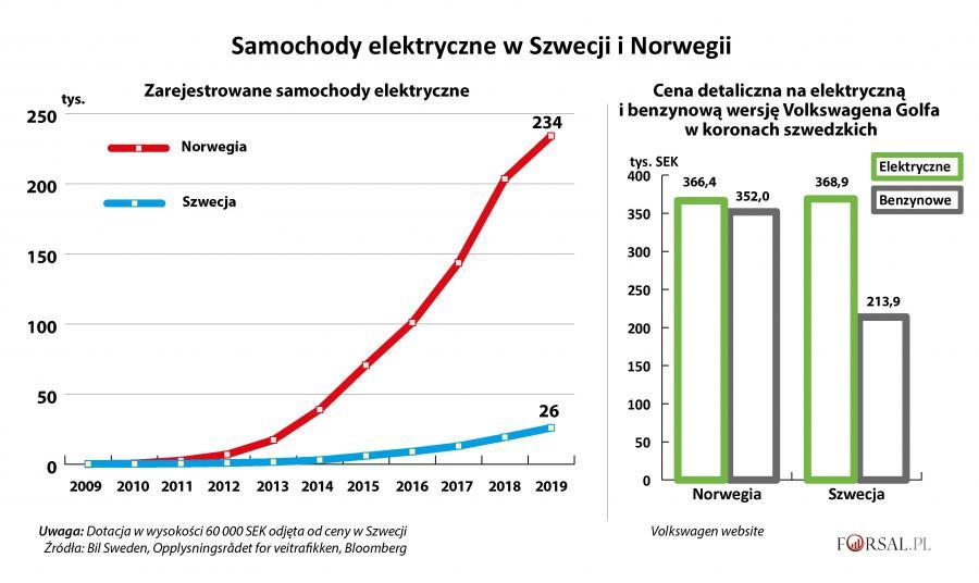Samochody elektryczne w Szwecji i Norwegii